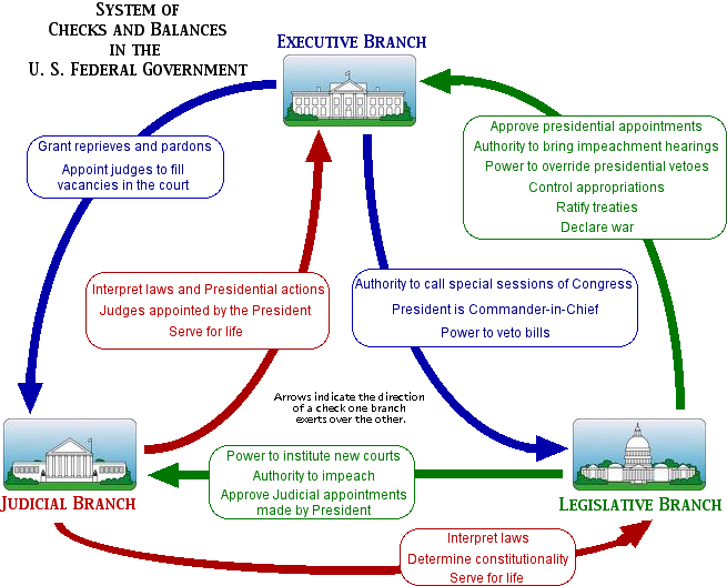 Diagram On Federalism 7 Principles Of The Constitution Mo U S