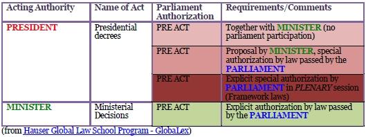Greek Regulations
